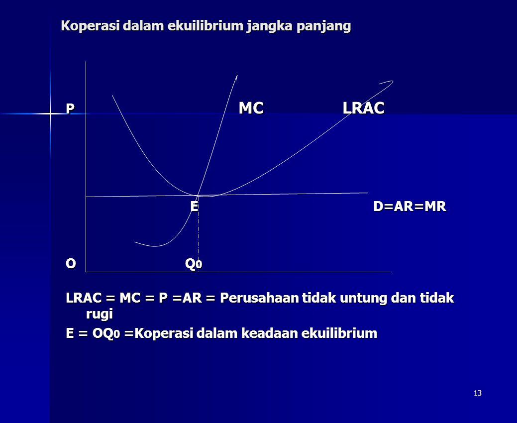 13 Koperasi dalam ekuilibrium jangka panjang P MC LRAC E D=AR=MR E D=AR=MR O Q 0 LRAC = MC = P =AR = Perusahaan tidak untung dan tidak rugi E = OQ 0 =