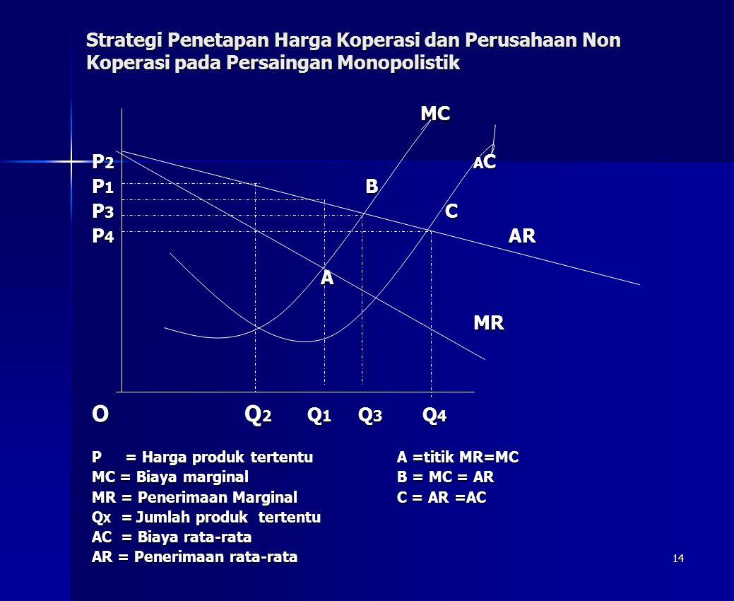14 Strategi Penetapan Harga Koperasi dan Perusahaan Non Koperasi pada Persaingan Monopolistik MC MC P 2A C P 1 B P 3 C P 4 AR AMR OQ 2 Q 1 Q 3 Q 4 P =