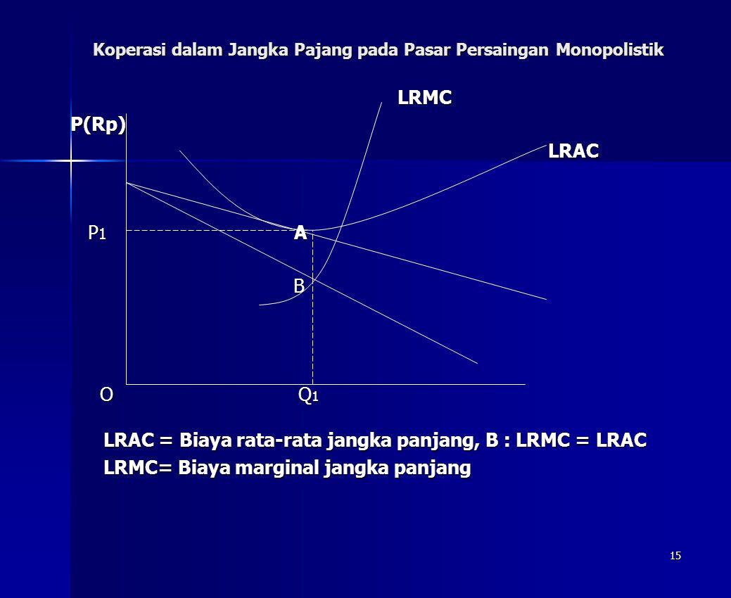 15 Koperasi dalam Jangka Pajang pada Pasar Persaingan Monopolistik LRMC LRMCP(Rp) LRAC LRAC P 1 A P 1 A B OQ 1 OQ 1 LRAC = Biaya rata-rata jangka panj