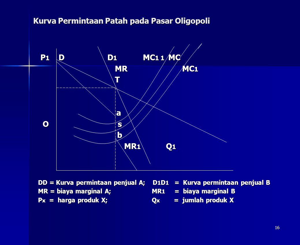 16 Kurva Permintaan Patah pada Pasar Oligopoli P 1 D D 1 MC 1 1 MC P 1 D D 1 MC 1 1 MC MR MC 1 MR MC 1 T a O s O s b MR 1 Q 1 MR 1 Q 1 DD = Kurva perm