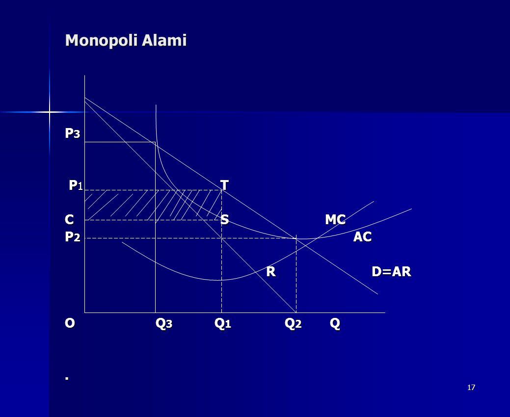 17 Monopoli Alami P 3 P 1 T P 1 T C S MC P 2 AC R D=AR R D=AR O Q 3 Q 1 Q 2 Q.
