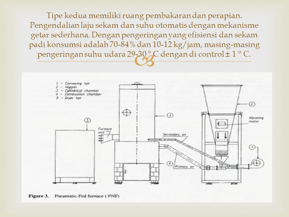  Tipe kedua memiliki ruang pembakaran dan perapian. Pengendalian laju sekam dan suhu otomatis dengan mekanisme getar sederhana. Dengan pengeringan ya