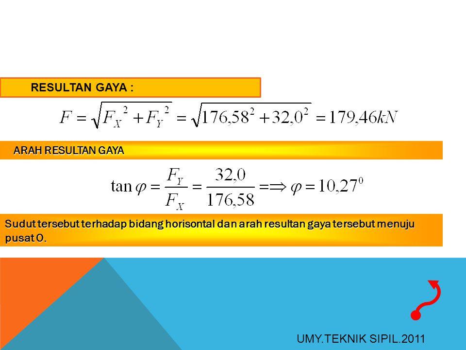 RESULTAN GAYA : ARAH RESULTAN GAYA ARAH RESULTAN GAYA Sudut tersebut terhadap bidang horisontal dan arah resultan gaya tersebut menuju pusat O. UMY.TE