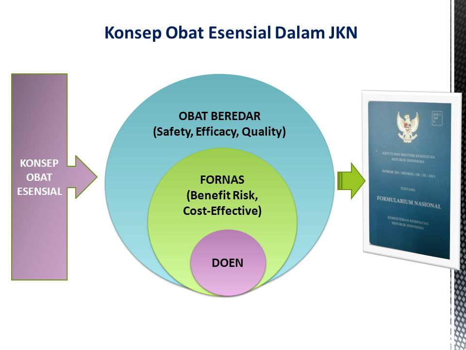 Konsep Obat Esensial Dalam JKN OBAT BEREDAR (Safety, Efficacy, Quality) OBAT BEREDAR (Safety, Efficacy, Quality) FORNAS (Benefit Risk, Cost-Effective) FORNAS (Benefit Risk, Cost-Effective) DOEN KONSEP OBAT ESENSIAL