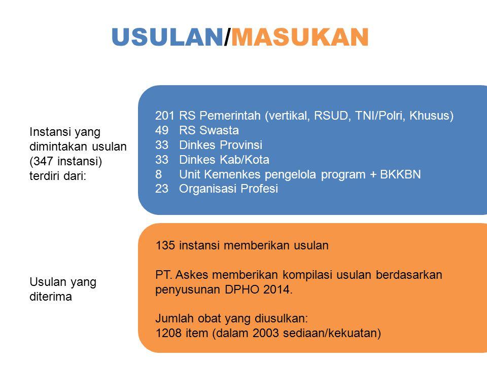 USULAN/MASUKAN Instansi yang dimintakan usulan (347 instansi) terdiri dari: 201 RS Pemerintah (vertikal, RSUD, TNI/Polri, Khusus) 49 RS Swasta 33 Dink