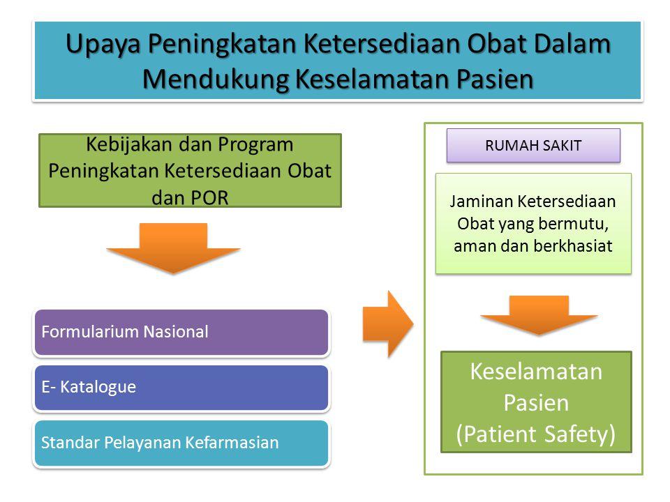 Upaya Peningkatan Ketersediaan Obat Dalam Mendukung Keselamatan Pasien Formularium NasionalE- KatalogueStandar Pelayanan Kefarmasian Kebijakan dan Pro