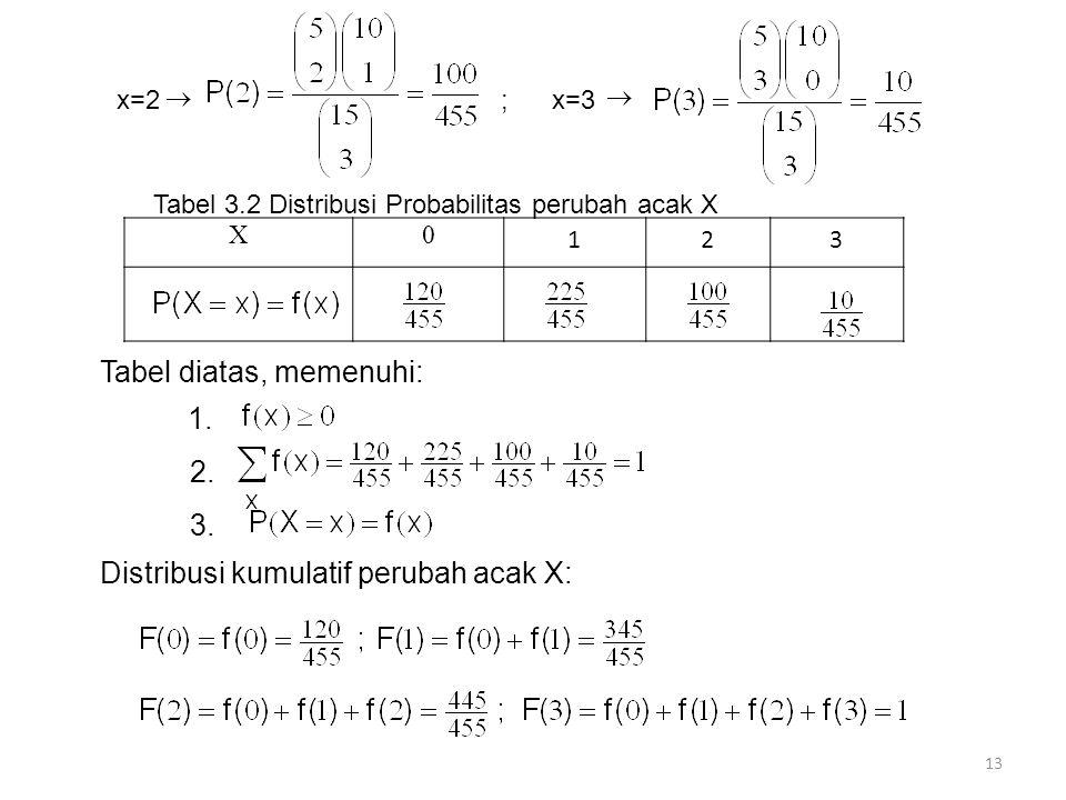 x=2 ; x=3 X0 123 Tabel 3.2 Distribusi Probabilitas perubah acak X Tabel diatas, memenuhi: 1. 2. 3. 13 Distribusi kumulatif perubah acak X: