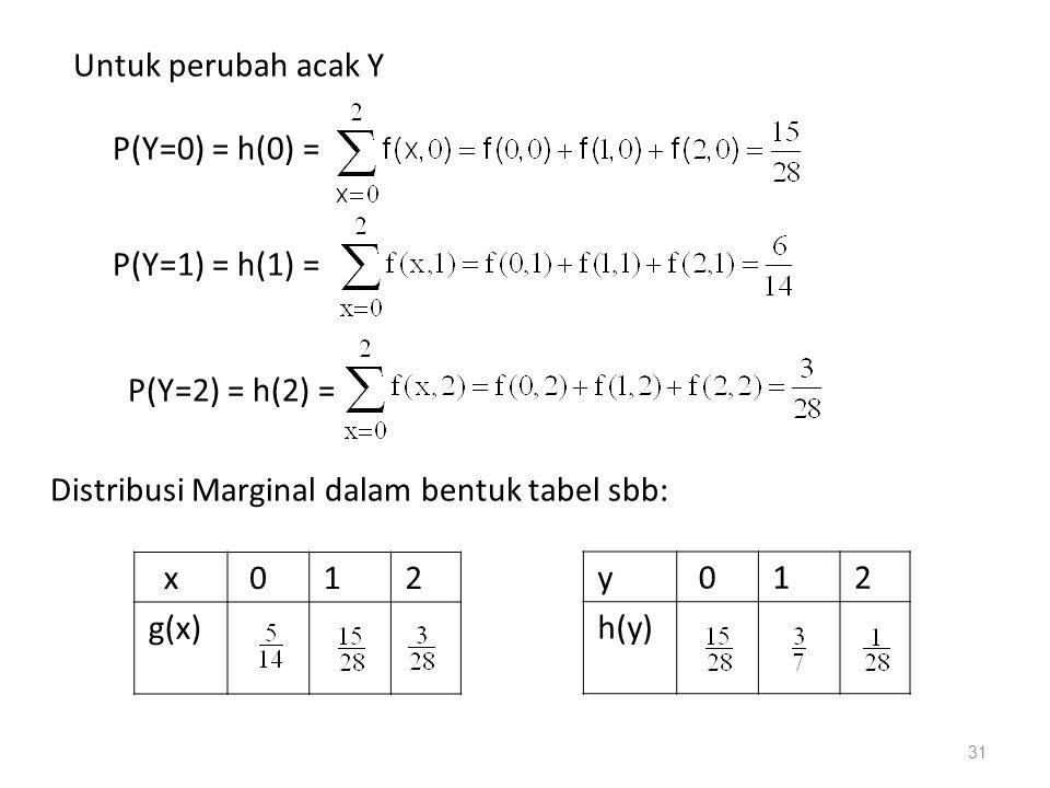31 Untuk perubah acak Y P(Y=0) = h(0) = P(Y=1) = h(1) = P(Y=2) = h(2) = Distribusi Marginal dalam bentuk tabel sbb: x 012 g(x) y 012 h(y)
