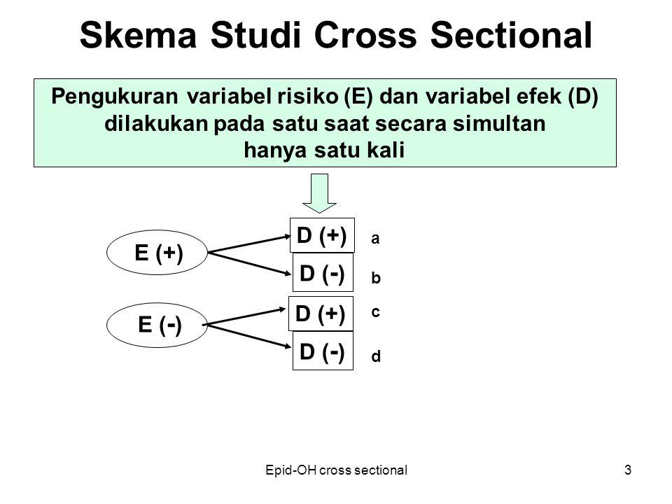 Epid-OH cross sectional3 Skema Studi Cross Sectional E (+) D (+) Pengukuran variabel risiko (E) dan variabel efek (D) dilakukan pada satu saat secara simultan hanya satu kali a b c d D ( - ) D (+) D ( - ) E ( - )