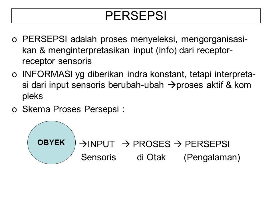 PERSEPSI oPERSEPSI adalah proses menyeleksi, mengorganisasi- kan & menginterpretasikan input (info) dari receptor- receptor sensoris oINFORMASI yg diberikan indra konstant, tetapi interpreta- si dari input sensoris berubah-ubah  proses aktif & kom pleks oSkema Proses Persepsi :  INPUT  PROSES  PERSEPSI Sensoris di Otak (Pengalaman) OBYEK