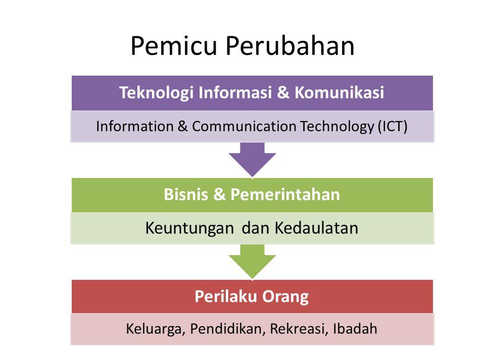 Pemicu Perubahan Perilaku Orang Keluarga, Pendidikan, Rekreasi, Ibadah Bisnis & Pemerintahan Keuntungan dan Kedaulatan Teknologi Informasi & Komunikasi Information & Communication Technology (ICT)