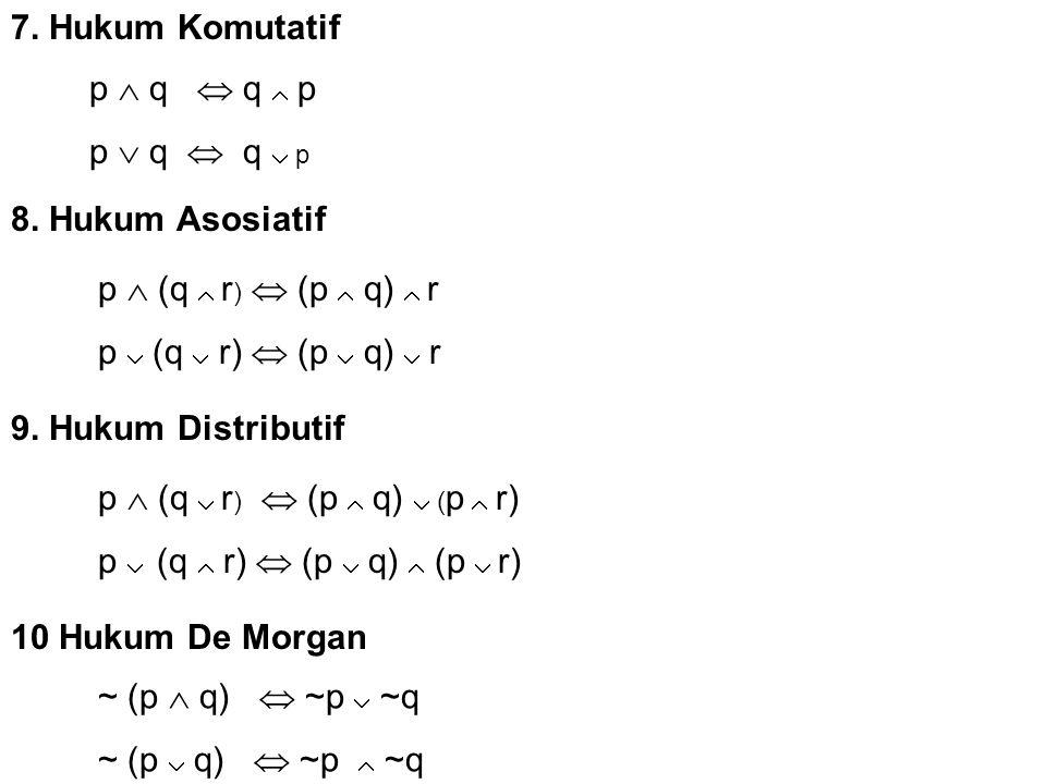 7. Hukum Komutatif p  q  q  p p  q  q  p 8. Hukum Asosiatif p  (q  r )  (p  q)  r p  (q  r)  (p  q)  r 9. Hukum Distributif p  (q  r