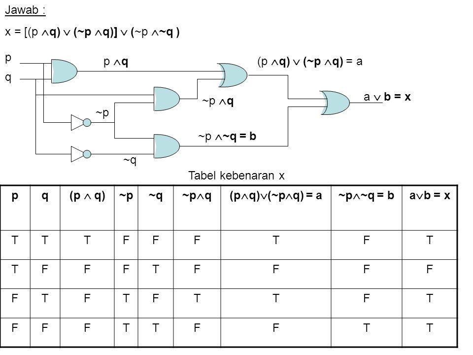 pq (p  q) ~p~q ~p  q(p  q)  (~p  q) = a~p  ~q = ba  b = x TTTFFFTFT TFFFTFFFF FTFTFTTFT FFFTTFFTT Jawab : x = [(p  q)  (~p  q)]  (~p  ~q )