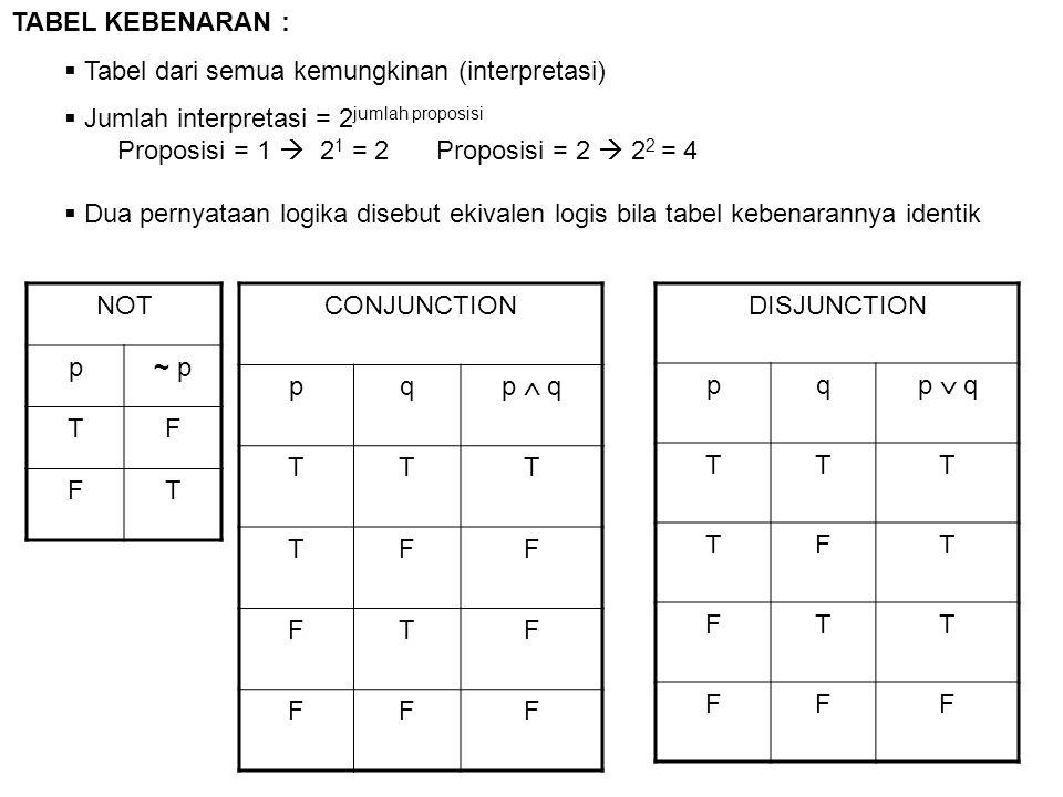  Bila kolom terakhir tabel kebenaran dari suatu proposisi semuanya benar (T), maka proposisi tersebut disebut tautologi,  Bila kolom terakhir tabel kebenaran dari suatu proposisi semuanya salah (F), maka proposisi tersebut disebut kontradiksi  Bila kolom terakhir tabel kebenaran dari suatu proposisi ada yang benar (T) dan ada yang salah (F),maka proposisi tersebut disebut kontingensi TAUTOLOGI, KONTRADIKTIF DAN KONTINGENSI :