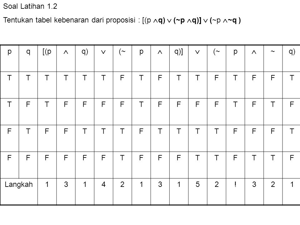 Soal Latihan 1.2 Tentukan tabel kebenaran dari proposisi : [(p  q)  (~p  q)]  (~p  ~q ) pq[(p  q)  (~p  q)]  (~p  ~q) TTTTTTFTFTTFTFFT TFTFF