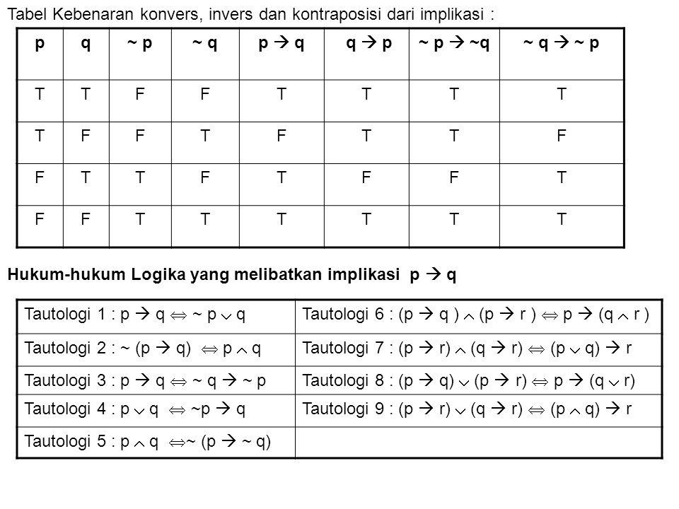 pq~ p~ qp  q q  p~ p  ~q~ q  ~ p TTFFTTTT TFFTFTTF FTTFTFFT FFTTTTTT Tabel Kebenaran konvers, invers dan kontraposisi dari implikasi : Tautologi 1
