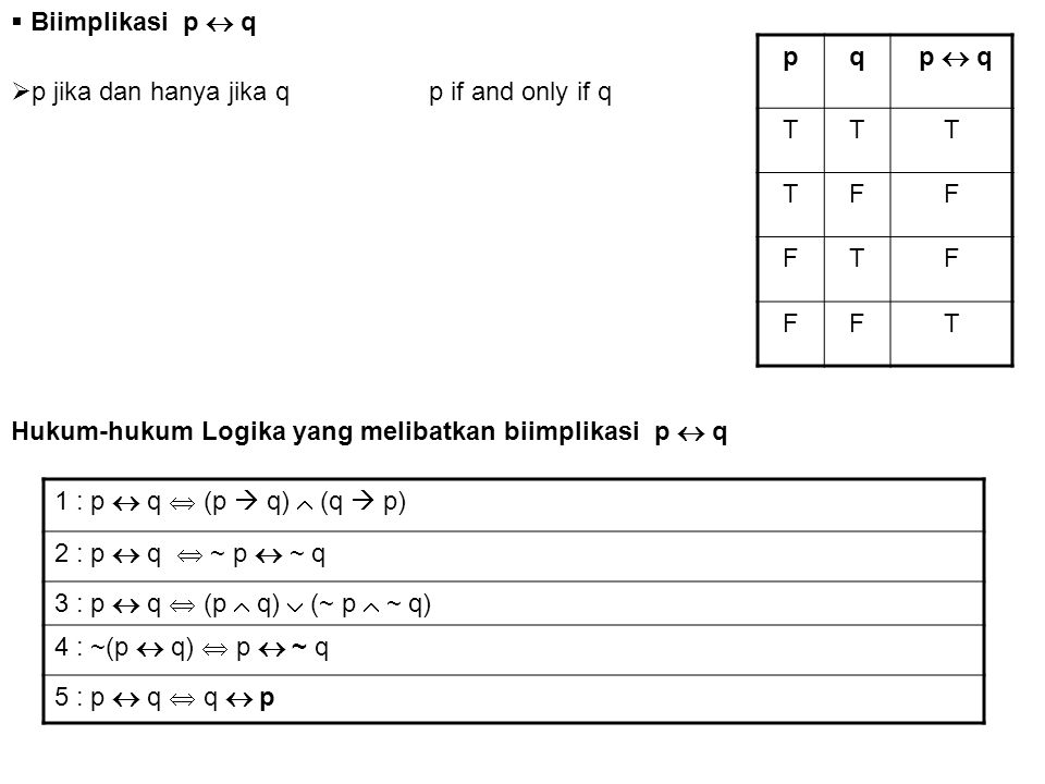  Biimplikasi p  q  p jika dan hanya jika qp if and only if q pq p  q TTT TFF FTF FFT 1 : p  q  (p  q)  (q  p) 2 : p  q  ~ p  ~ q 3 : p  q