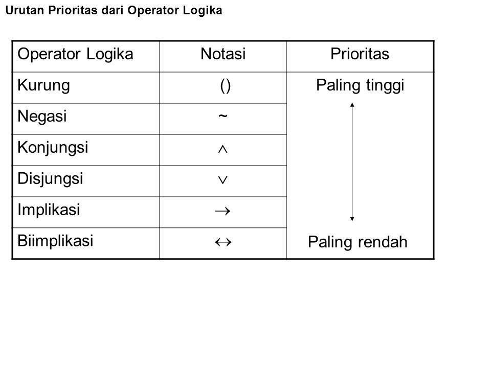 Urutan Prioritas dari Operator Logika Operator LogikaNotasiPrioritas Kurung ()Paling tinggi Negasi~ Konjungsi  Disjungsi  Implikasi  Biimplikasi 