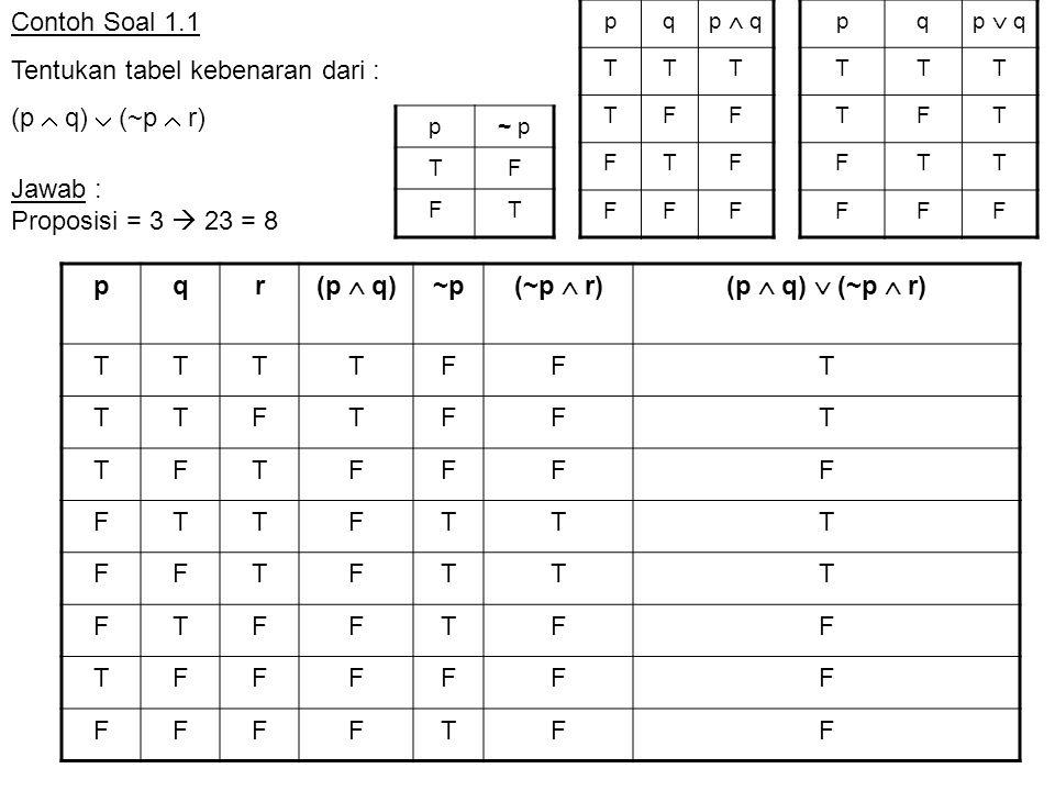 Soal Latihan 1.3 Dengan menggunakan hukum-hukum Logika (tanpa tabel kebenaran), tunjukkan bahwa kedua proposisi berikut ini adalah ekivalen logis ~(p  q)  (~ p  q) dan ~ p Jawab : ~(p  q)  (~ p  q) (~p  ~q)  (~ p  q) De Morgan 2 ~p  (~q  q) Distributiif 1 ~p  T Negasi 2 ~ pIdentitas 2 Identitas : p  F  p p  T  p Negasi ganda : ~ (~ p) = p Dominasi : p  F  F p  T  T Komutatif : p  q = q  p p  q = q  p Idempoten : p  p  p p  p  p Asosiatif p  (q  r)  (p  q)  r p  (q  r)  (p  q)  r Negasi : p  ~p  F p  ~p  T Distributif p  (q  r)  (p  q)  (p  r) p  (q  r)  (p  q)  (p  r) Adsorpsi : p  (p  r)  p p  (p  r)  p De Morgan : ~ (p  q)  ~p  ~q ~ (p  q)  ~p  ~q