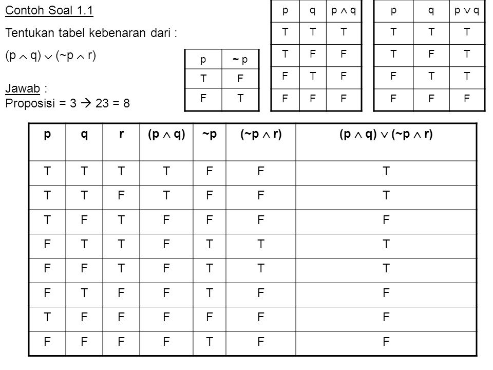 Contoh Soal 1.1 Tentukan tabel kebenaran dari : (p  q)  (~p  r) pqr (p  q) ~p (~p  r)(p  q)  (~p  r) TTTTFFT TTFTFFT TFTFFFF FTTFTTT FFTFTTT FTFFTFF TFFFFFF FFFFTFF pq p  q TTT TFF FTF FFF pq p  q TTT TFT FTT FFF