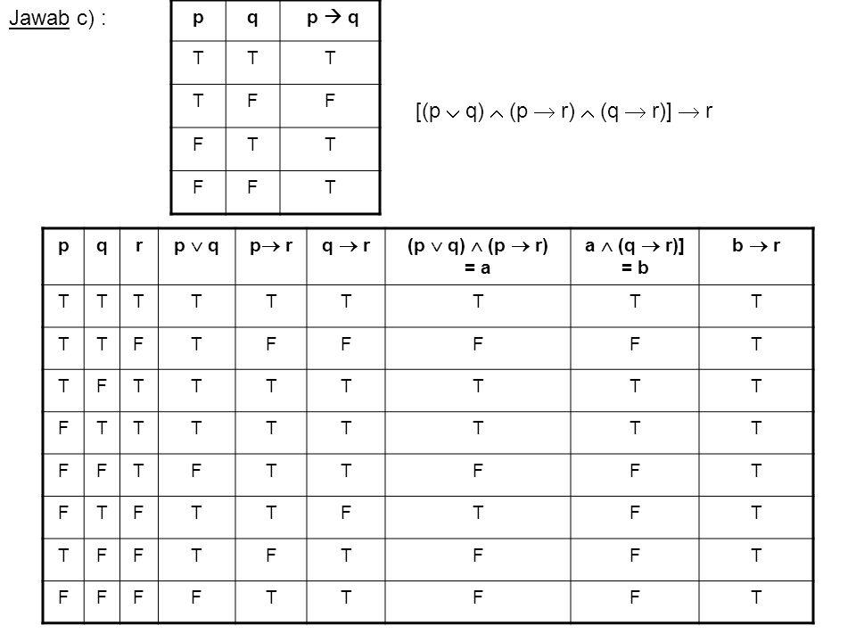 Jawab c) : pq p  q TTT TFF FTT FFT pqr p  qp  rq  r(p  q)  (p  r) = a a  (q  r)] = b b  r TTTTTTTTT TTFTFFFFT TFTTTTTTT FTTTTTTTT FFTFTTFFT