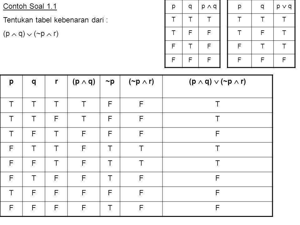 Soal Latihan 1.3 Dengan menggunakan hukum-hukum Logika (tanpa tabel kebenaran), tunjukkan bahwa kedua proposisi berikut ini adalah ekivalen logis ~(p  q)  (~ p  q) dan ~ p Jawab : ~(p  q)  (~ p  q) (~ p  ~ q)  (~ p  q) De Morgan 2 ~p  (~q  q) Distributif 1 ~p  T Negasi 2 ~pIdentitas 2 Identitas : p  F  p p  T  p Negasi ganda : ~ (~ p) = p Dominasi : p  F  F p  T  T Komutatif : p  q = q  p p  q = q  p Idempoten : p  p  p p  p  p Asosiatif p  (q  r)  (p  q)  r p  (q  r)  (p  q)  r Negasi : p  ~p  F p  ~p  T Distributif p  (q  r)  (p  q)  (p  r) p  (q  r)  (p  q)  (p  r) Adsorpsi : p  (p  r)  p p  (p  r)  p De Morgan : ~ (p  q)  ~p  ~q ~ (p  q)  ~p  ~q