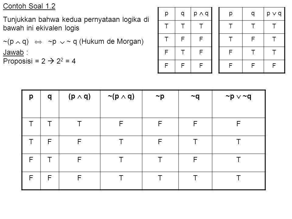 Contoh Soal 1.3 Tunjukkan bahwa kedua pernyataan logika di bawah ini ekivalen logis ~(p  q)  ~p  ~ q (Hukum de Morgan) pq (p  q)~(p  q) ~p~q ~p  ~q TTTFFFF TFTFFTF FTTFTFF FFFTTTT pq p  q TTT TFF FTF FFF pq p  q TTT TFT FTT FFF Jawab : Proposisi = 2  2 2 = 4