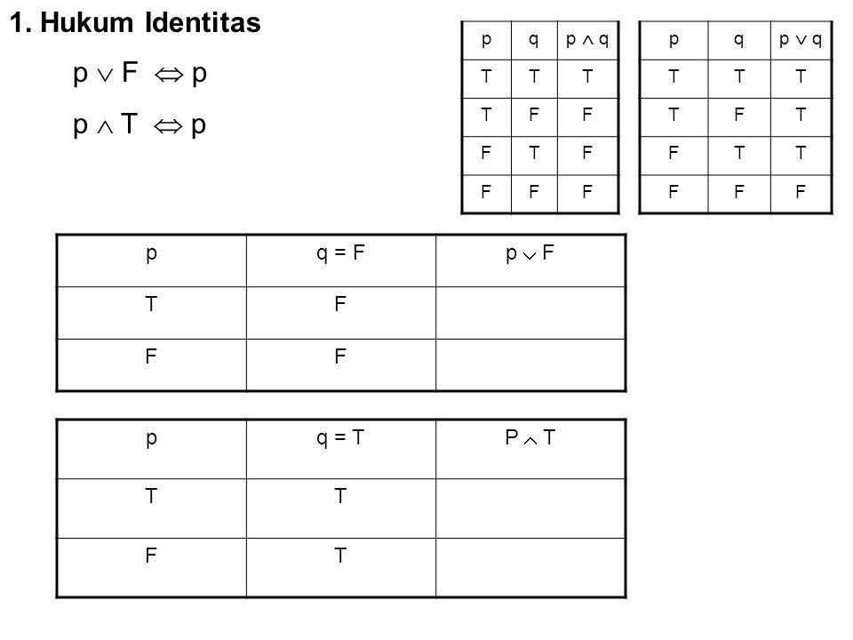 1. Hukum Identitas pq = F p  F TF FF pq = T P  T TT FT p  F  p p  T  p pq p  q TTT TFF FTF FFF pq p  q TTT TFT FTT FFF