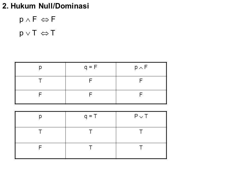 2. Hukum Null/Dominasi pq = F p  F TFF FFF pq = T P  T TTT FTT p  F  F p  T  T