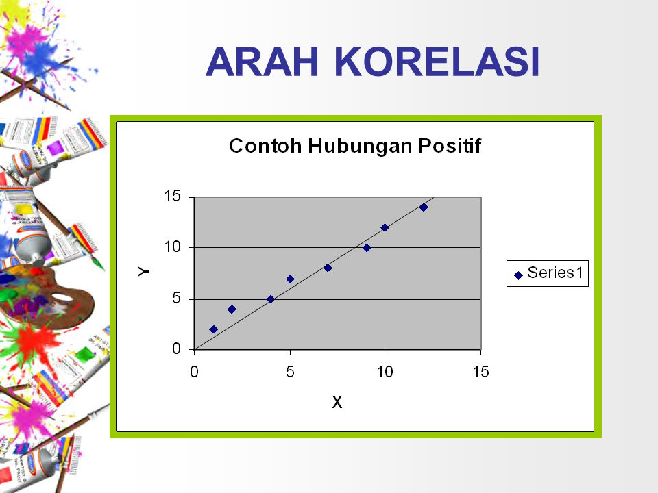 Contoh : Akan diteliti hubungan antara tinggi semai (cm) dengan jumlah helai daun (helai) pada suatu persemaian.