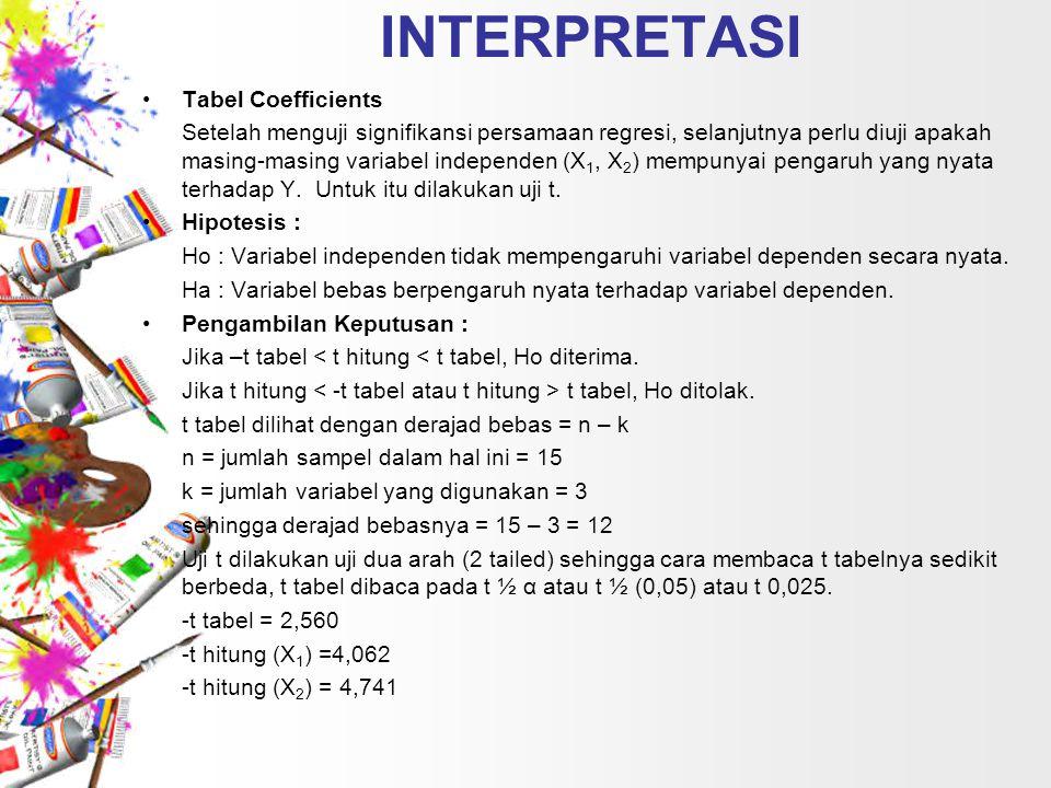 INTERPRETASI Tabel Coefficients Setelah menguji signifikansi persamaan regresi, selanjutnya perlu diuji apakah masing-masing variabel independen (X 1, X 2 ) mempunyai pengaruh yang nyata terhadap Y.