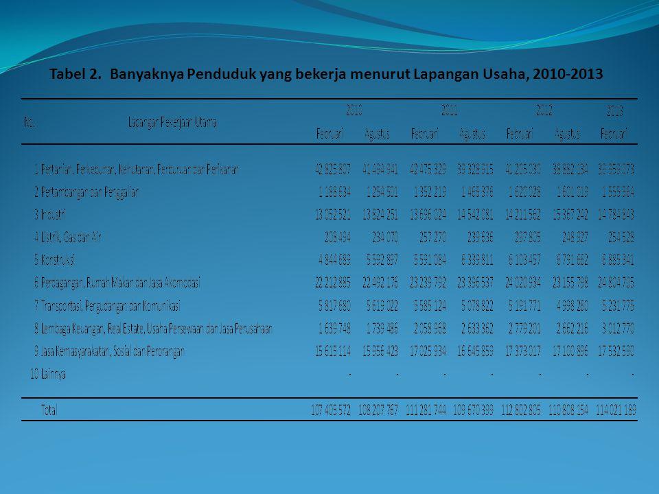 Tabel 2. Banyaknya Penduduk yang bekerja menurut Lapangan Usaha, 2010-2013