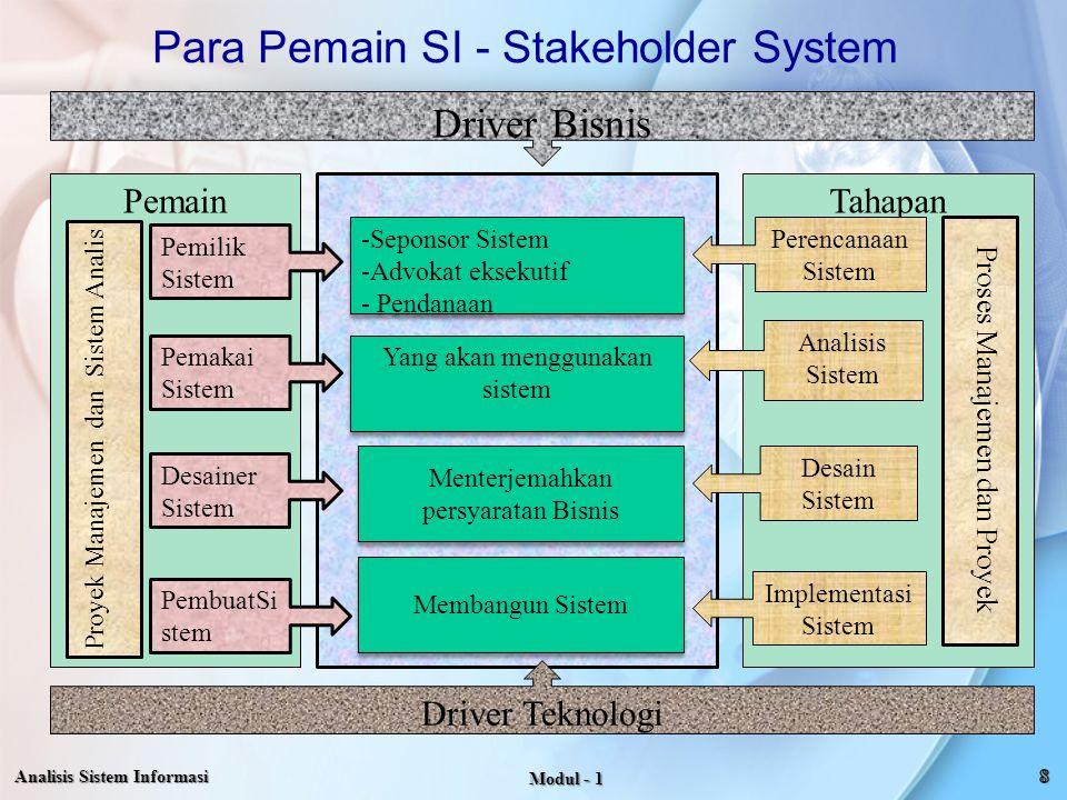 PemainTahapan Pemilik Sistem Pemakai Sistem Desainer Sistem PembuatSi stem Proyek Manajemen dan Sistem Analis Perencanaan Sistem Analisis Sistem Desai