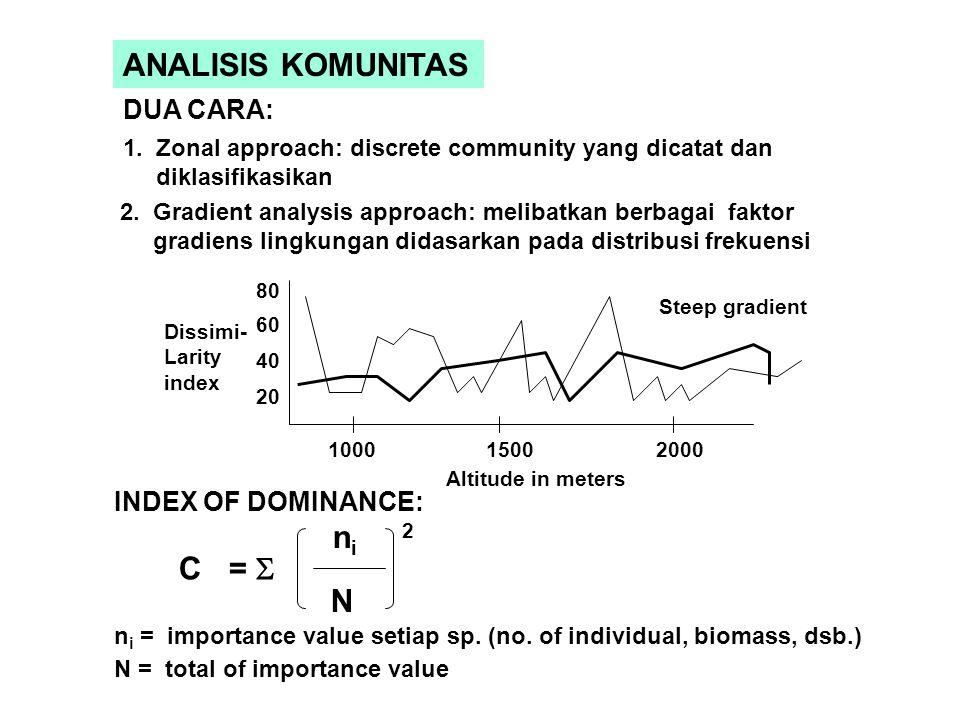 SIMILARITY INDEX ANTAR SPESIES S = 2 C A + B C = banyaknya spesies yang ada pada kedua sampel A = jumlah spesies pada sampel A B = jumlah spesies = 1 - S DISSIMILARITY INDEX