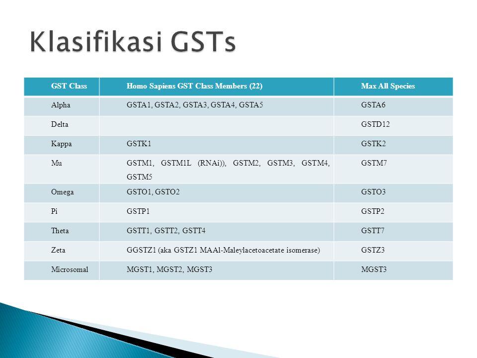 GST ClassHomo Sapiens GST Class Members (22)Max All Species AlphaGSTA1, GSTA2, GSTA3, GSTA4, GSTA5GSTA6 DeltaGSTD12 KappaGSTK1GSTK2 Mu GSTM1, GSTM1L (