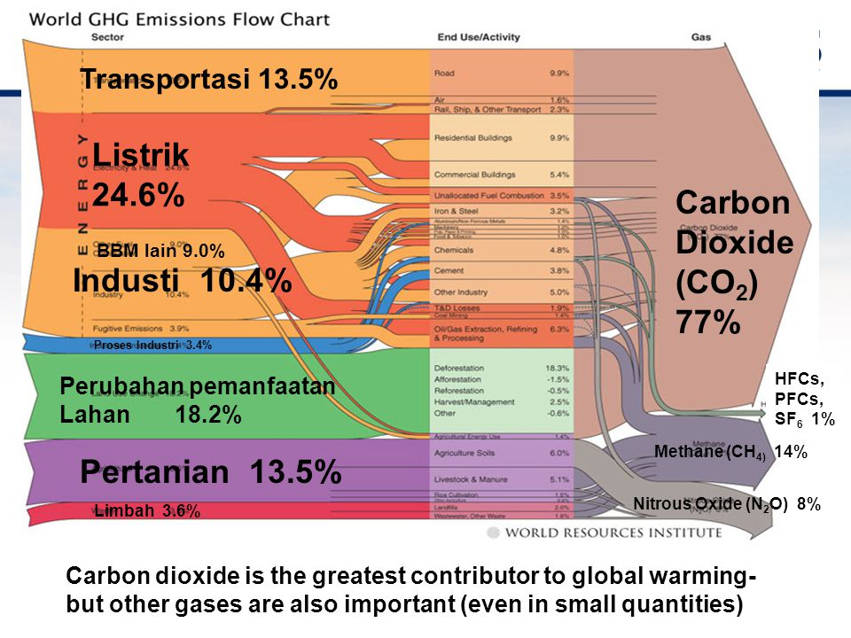Forest destruction: 20% of emissions Transportasi 13.5% Listrik 24.6% BBM lain 9.0% Industi 10.4% Proses Industri 3.4% Perubahan pemanfaatan Lahan 18.2% Pertanian 13.5% Limbah 3.6% Carbon Dioxide (CO 2 ) 77% HFCs, PFCs, SF 6 1% Methane (CH 4) 14% Nitrous Oxide (N 2 O) 8% Carbon dioxide is the greatest contributor to global warming- but other gases are also important (even in small quantities)