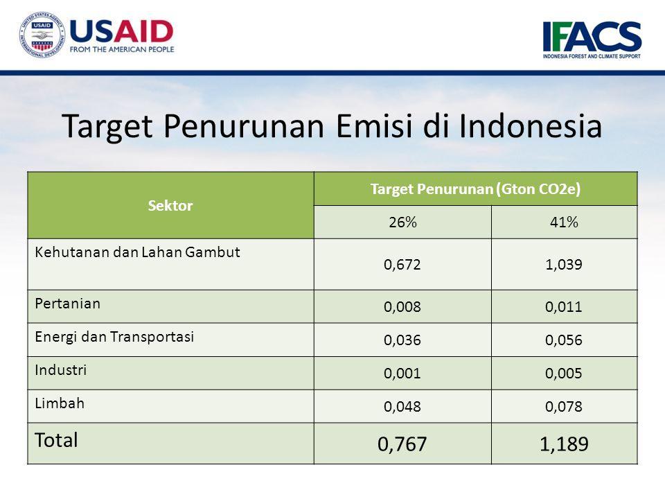 Target Penurunan Emisi di Indonesia Sektor Target Penurunan (Gton CO2e) 26%41% Kehutanan dan Lahan Gambut 0,6721,039 Pertanian 0,0080,011 Energi dan Transportasi 0,0360,056 Industri 0,0010,005 Limbah 0,0480,078 Total 0,7671,189