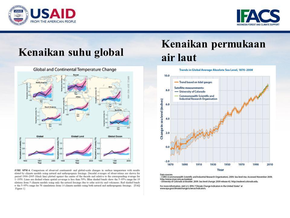 Kenaikan suhu global Kenaikan permukaan air laut