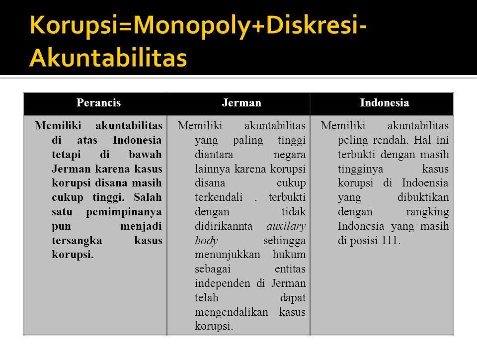 Korupsi=Monopoly+Diskresi- Akuntabilitas PerancisJermanIndonesia Memiliki akuntabilitas di atas Indonesia tetapi di bawah Jerman karena kasus korupsi