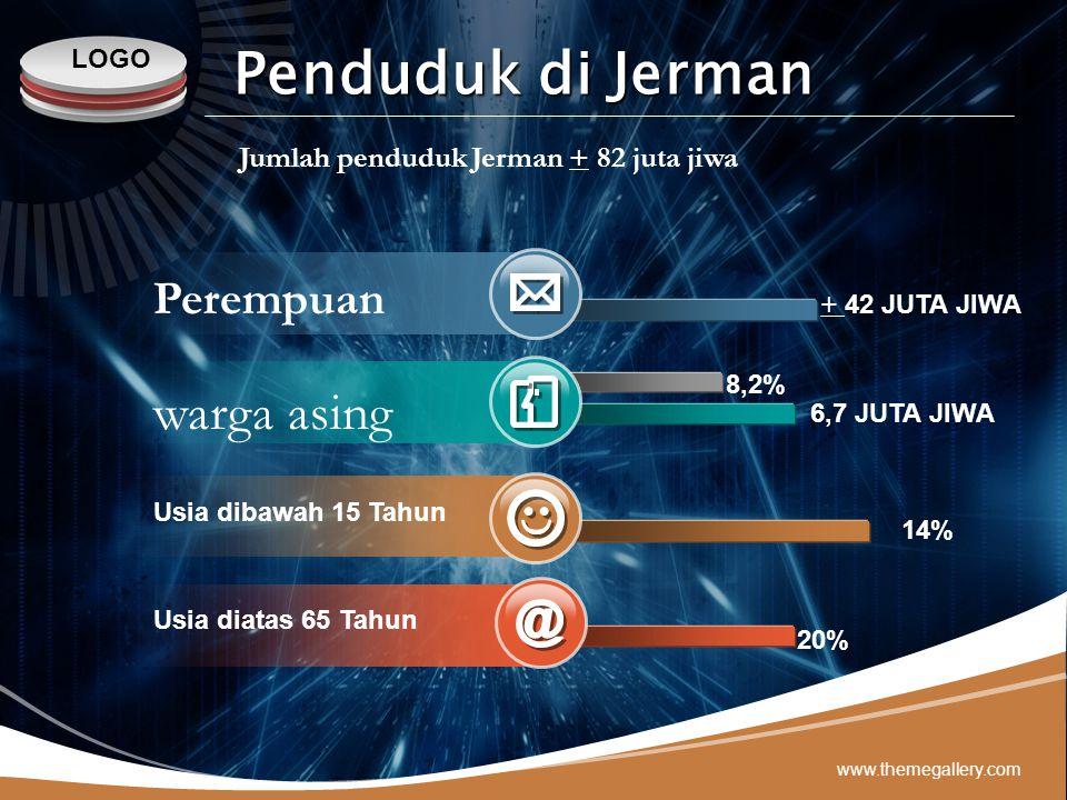 LOGO www.themegallery.com Perempuan warga asing Usia dibawah 15 Tahun Usia diatas 65 Tahun + 42 JUTA JIWA 8,2% 14% 6,7 JUTA JIWA 20% Jumlah penduduk J