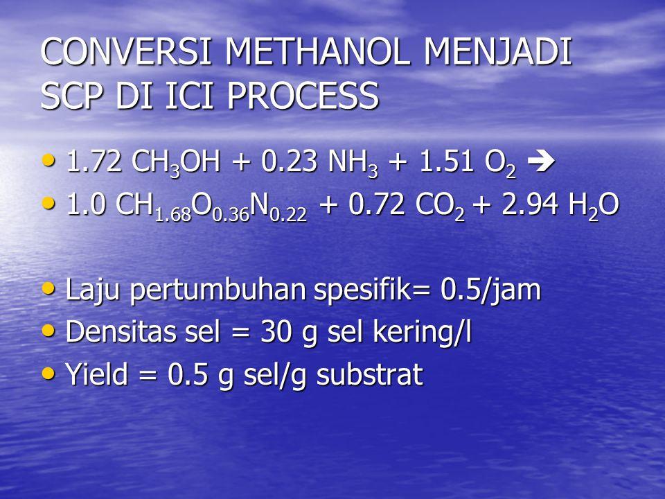 CONVERSI METHANOL MENJADI SCP DI ICI PROCESS 1.72 CH 3 OH + 0.23 NH 3 + 1.51 O 2  1.72 CH 3 OH + 0.23 NH 3 + 1.51 O 2  1.0 CH 1.68 O 0.36 N 0.22 + 0