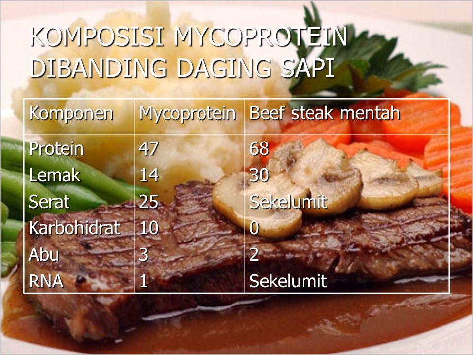 KOMPOSISI MYCOPROTEIN DIBANDING DAGING SAPI KomponenMycoprotein Beef steak mentah ProteinLemakSeratKarbohidratAbuRNA47142510316830Sekelumit02Sekelumit