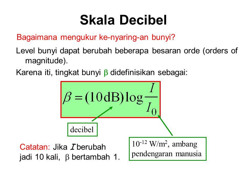 Intensitas Bunnyi Sumber Titik Luas Wavefront pada jarak r dari sumber: A = 4  r 2