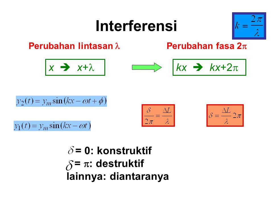 Interferensi Dua gelombang identik dari dua sumber titik berbeda memiliki perbedaan fasa pada sembarang titik yang bergantung pada PERBEDAAN PANJANG L