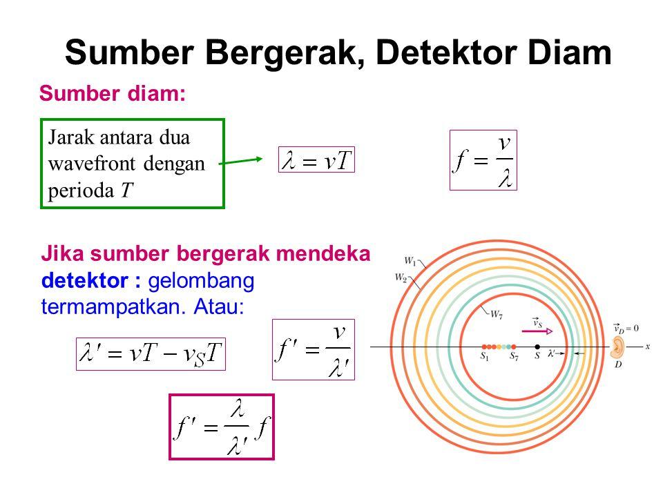 v D adalah LAJU, selalu positif Jika detektor bergerak mendekati sumber: Secara umum: + : mendekati S -: menjauhi S Detektor Bergerak, Sumber Diam