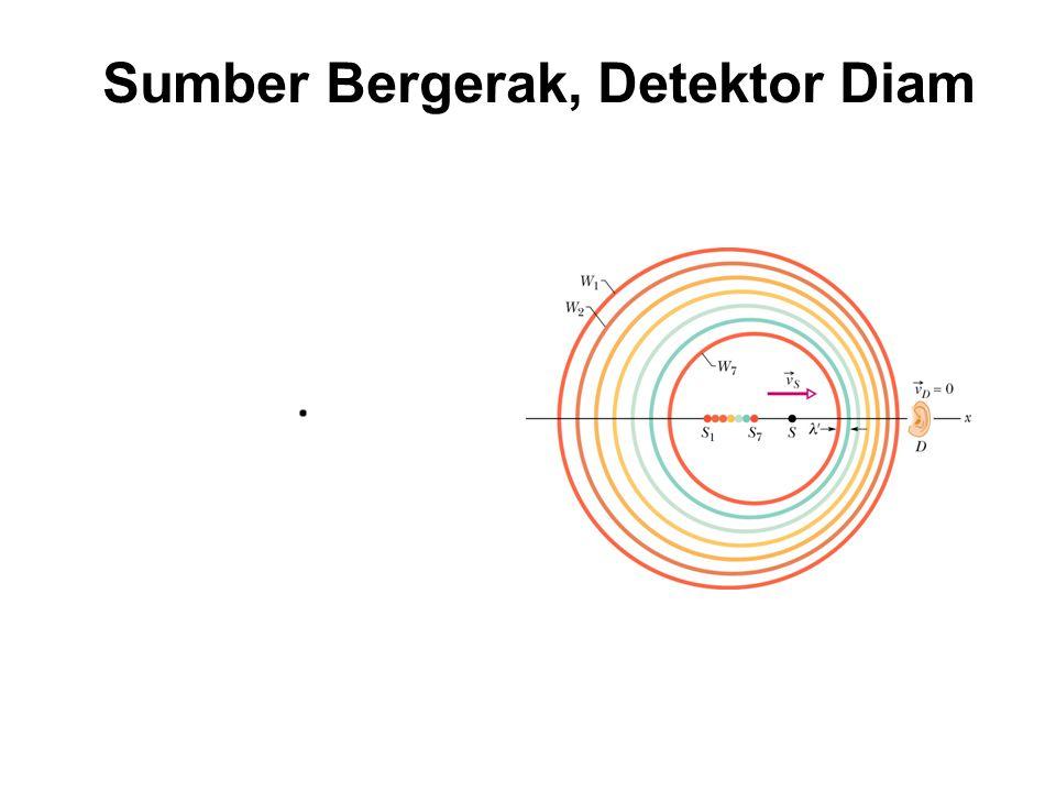 Sumber Bergerak, Detektor Diam Sumber diam: Jarak antara dua wavefront dengan perioda T Jika sumber bergerak mendekati detektor : gelombang termampatk