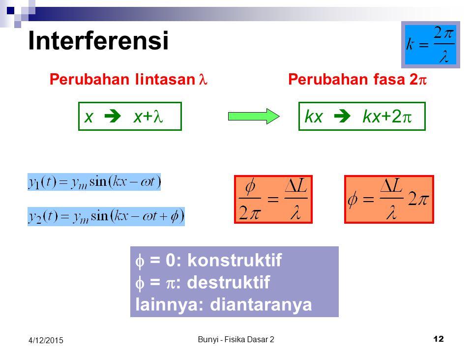 Bunyi - Fisika Dasar 2 11 4/12/2015 Interferensi Dua gelombang identik dari dua sumber titik berbeda memiliki perbedaan fasa pada sembarang titik yang