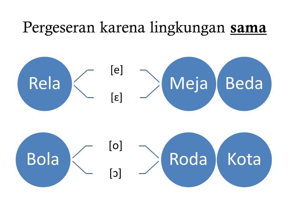 Pergeseran karena lingkungan sama Rela [e] [ɛ] MejaBeda Bola [o] [ɔ] RodaKota