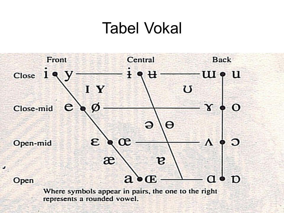 Tabel Vokal