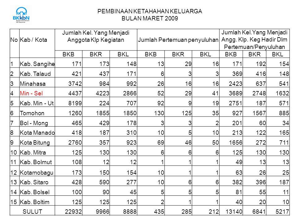 PEMBINAAN KETAHAHAN KELUARGA BULAN MARET 2009 Jumlah Kel.